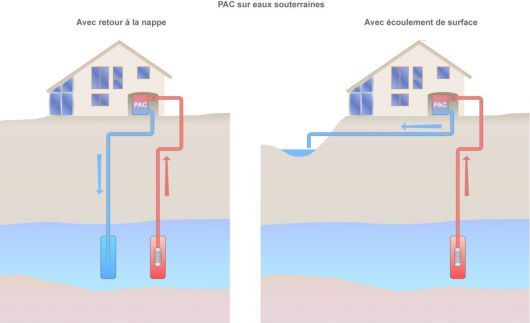 Schéma des pompes à chaleur sur nappes d'eau (©2011)