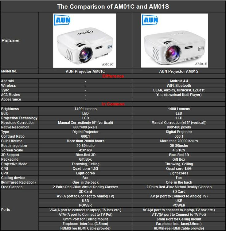 The Comparison of AUN Projector AM01C and AM01S