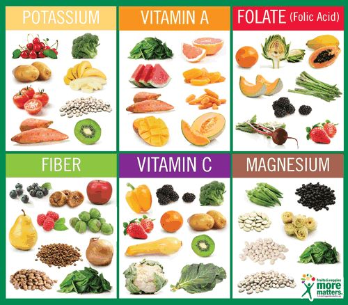 Fruits & Veggies More MattersKey Nutrients in Fruits & Vegetables : Health Benefits of Fruits & Vegetables