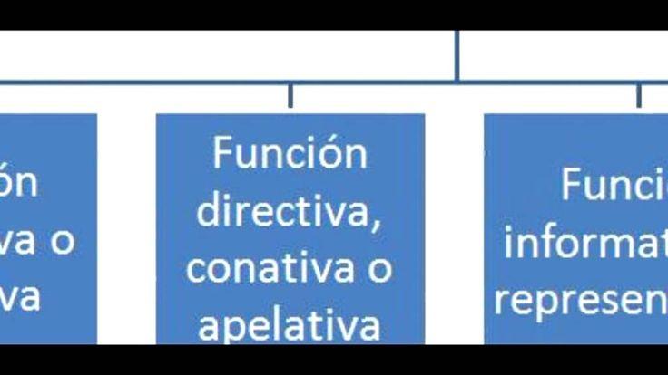 Actos de habla y funciones del lenguaje