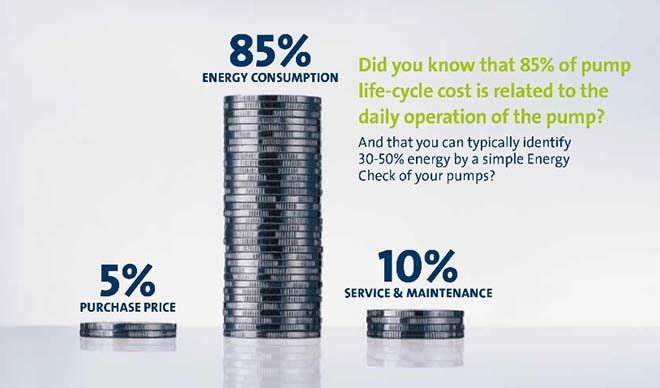 The True Life Cycle Costs of Buying & Owning Industrial Pumps