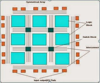 Latest VlSI Research | VLSI Updates | VLSI Training: FPGAs: What makes them programmable?