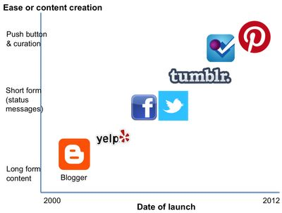 How Pinterest Will Transform the Web in 2012: Social Content Curation As The Next Big Thing