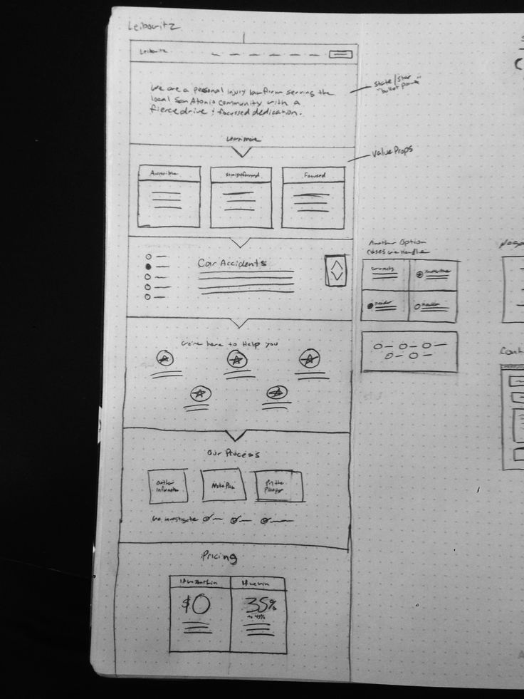 Some sketches / wireframes from todays creative pow-wow. Home page layout / flow. One pager, sticky nav.