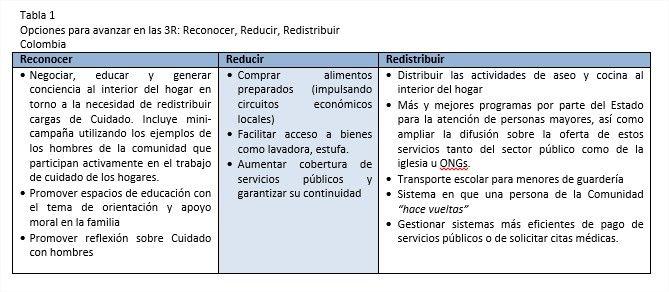 ¿Cuánto vale el trabajo que las mujeres colombianas hacen en la casa?
