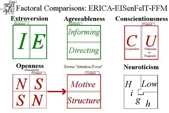 """Comparisons with MBTI: """"ERICA"""" versus """"EISENFELT"""": Evolving the Correlation"""
