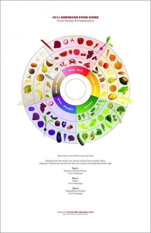 Jessica HAAS' redesigned 'Food Pyramid' : a pleasure to our eyes!