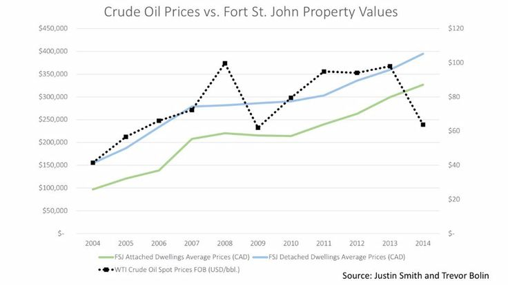 Did you know that even with the crude oil prices dropping the value of property in Fort St. John is still on the rise?  Real Estate investments in Fort St. John is still a great idea. The value of property will continue to grow in the future.