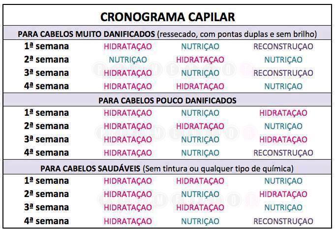Tabela de Cronograma Capilar.