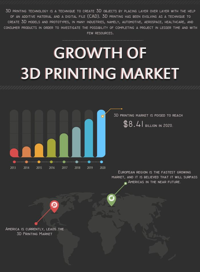 This research report categorizes 3D Printing market based on various applications, technology, materials, and geography; it also covers the revenue foretold from 2013 to 2020. It describes the demand for 3D printing in various regions.   For more details visit: http://www.rnrmarketresearch.com/3d-printing-market-by-technology-sla-sls-ebm-fdm-ebm-lom-3dp-materials-polymers-metal-application-aerospace-automotive-consumer-healthcare-government-defense-geography-americas-market-report.html