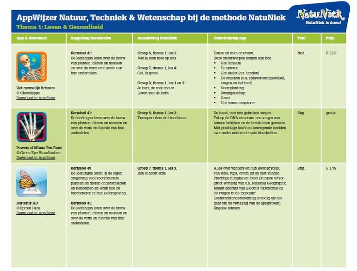 AppWijzer voor natuur- en techniek - ThiemeMeulenhof