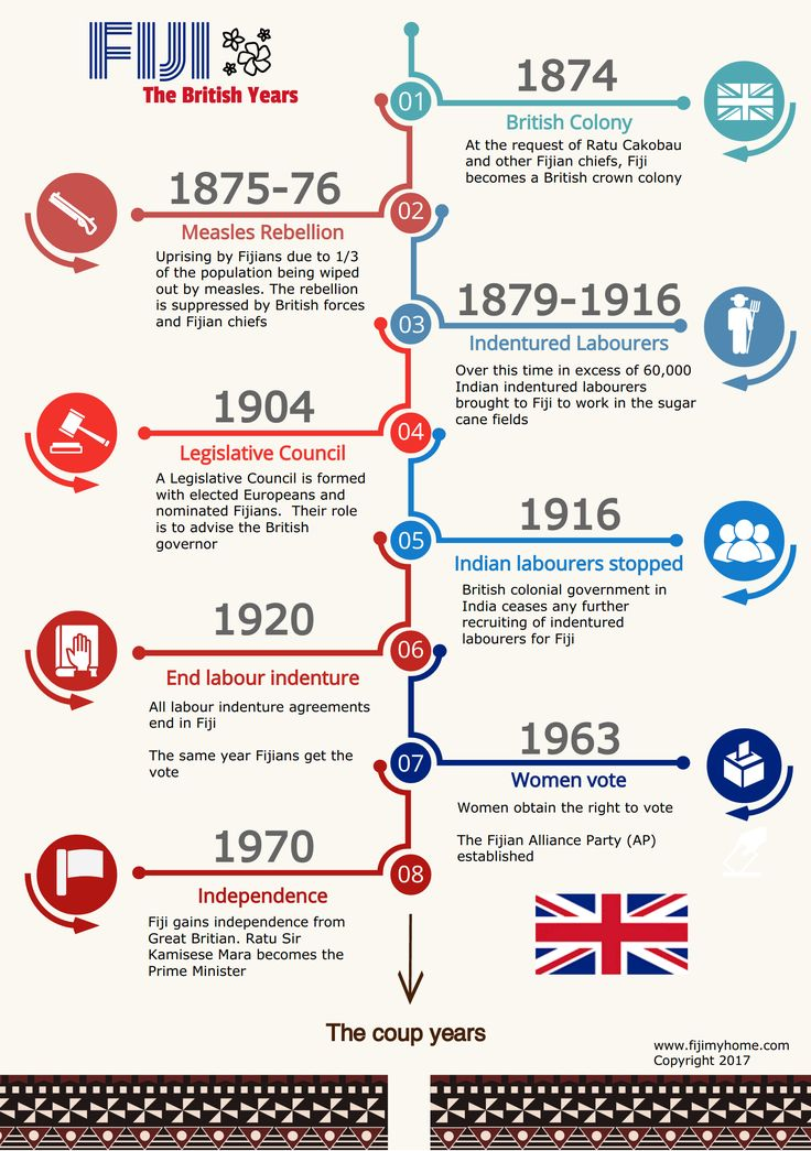 Fiji.  The years of British rule in Fiji.  Eight milestones in the nations history.  Fiji infographic. Visit our blog: https://www.fijimyhome.com  Visit our YouTube: https://www.youtube.com/channel/UC-37rjYwFMxpEAxhqs-wFew