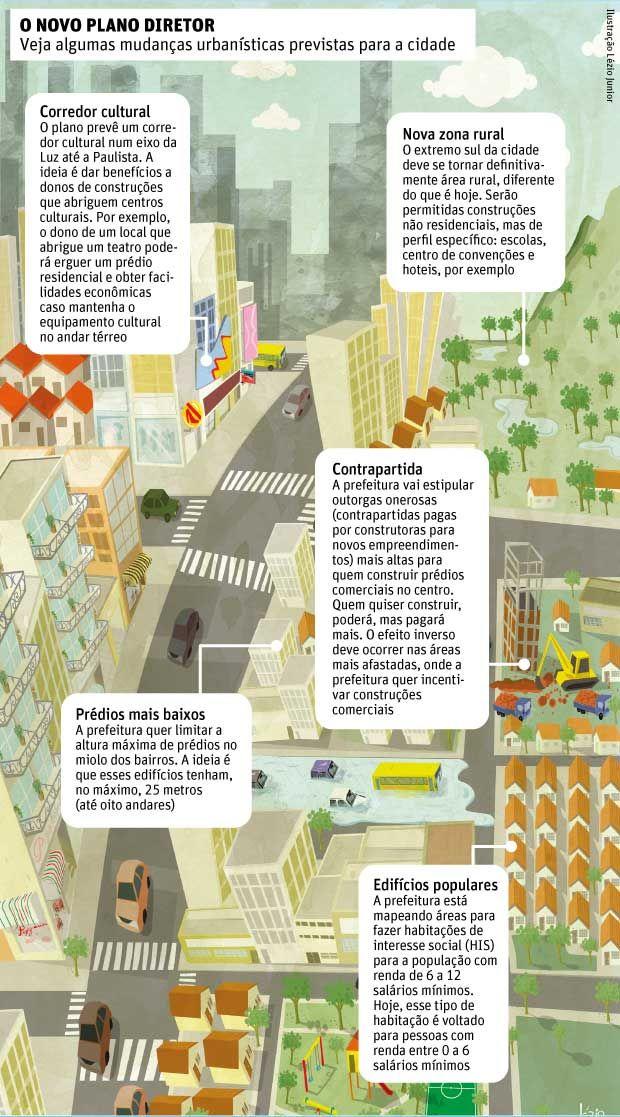 Plano Diretor de SP prevê incentivo a prédios com fins culturais - 10/03/2014 - Cotidiano - Folha de S.Paulo