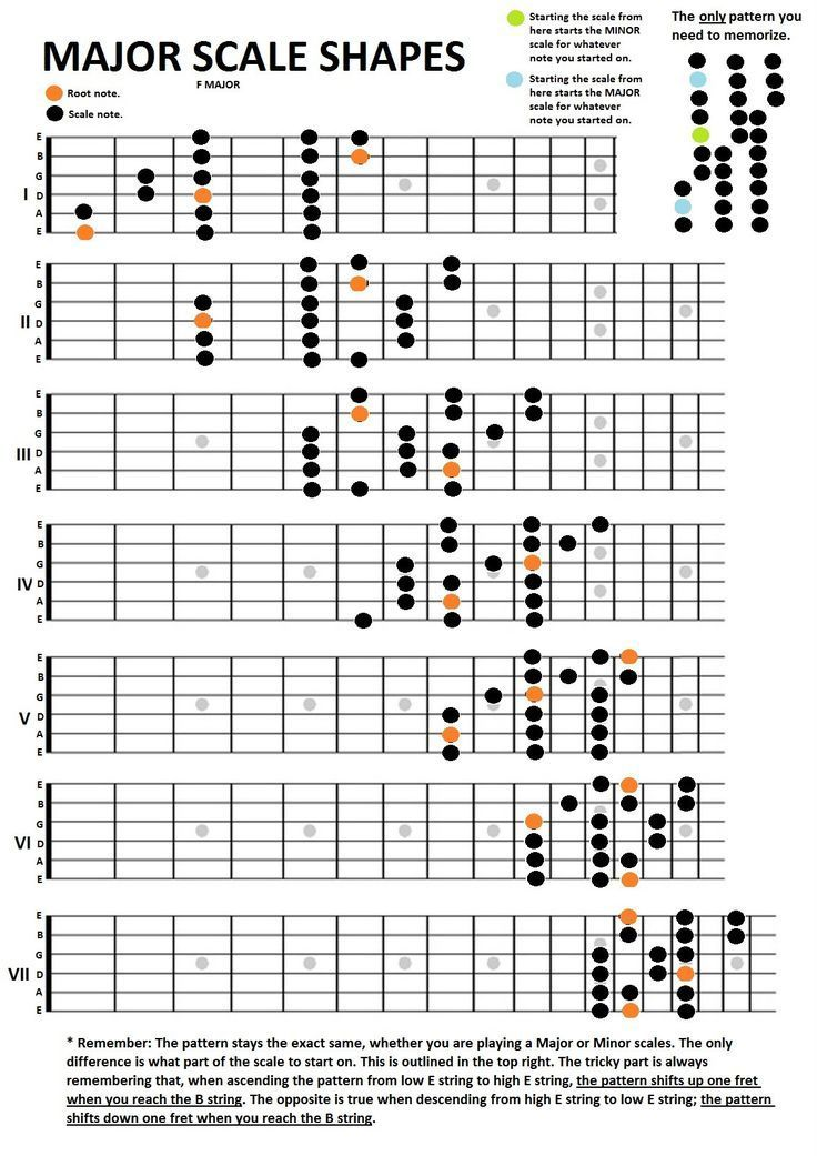 Guitar major scales shapes | Music Class Resources in 2019