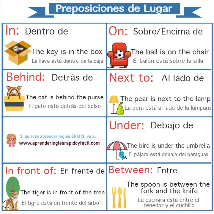 Preposiciones de lugar en inglés: in, on, under, in front