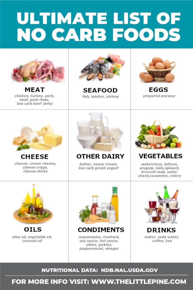 51 Delicious No Carb Foods No Carb Food List No Carb Recipes Keto Diet Food List