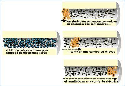 La #corriente_eléctrica