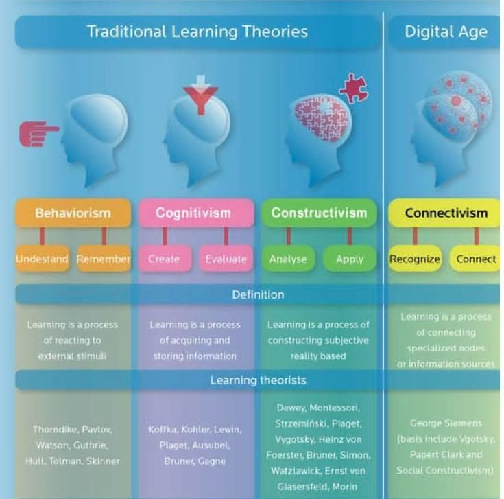 types of instructional programs