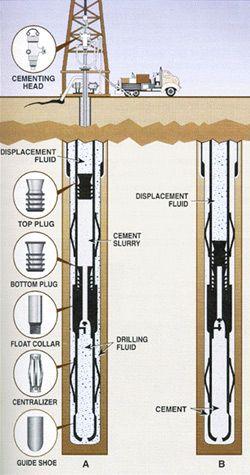 Cimentarea sondei petroliere