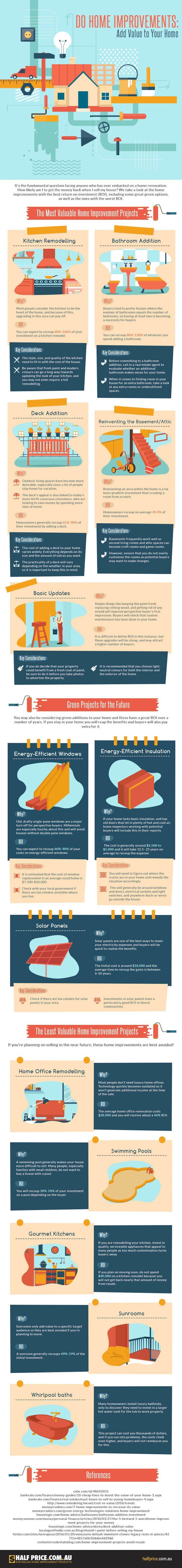Metade Persianas Preço, melhoria home, Infográfico, leitor apresentado conteúdo, mais valiosos projetos de melhoria de casa, casa melhoria projectos menos valiosos,