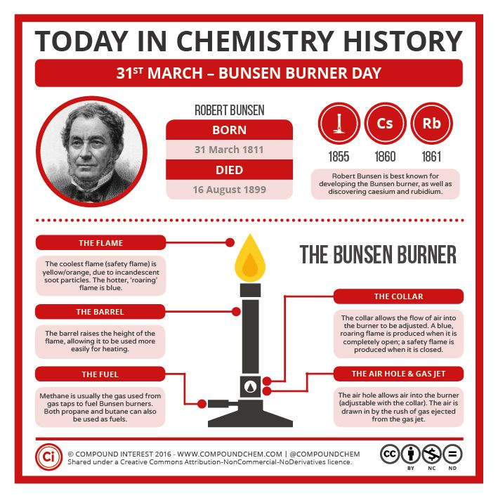 It's Bunsen Burner Day! More about the Bunsen burner's history here: http://wp.me/p4aPLT-1KS