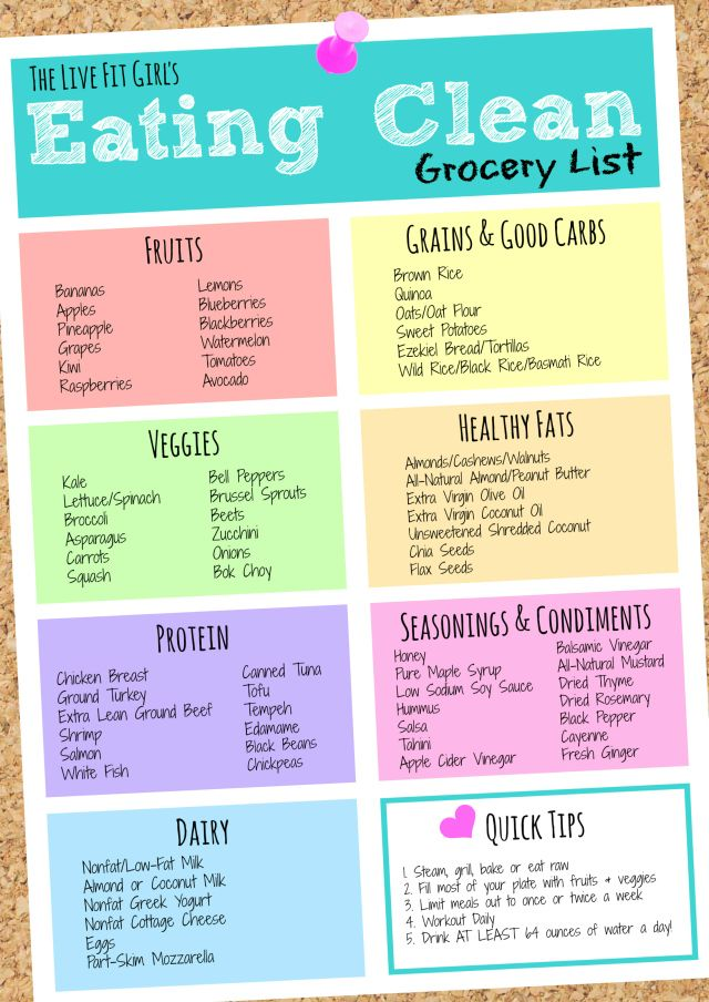 Clean Eating Grocery List http://www.121hometutors.co.uk