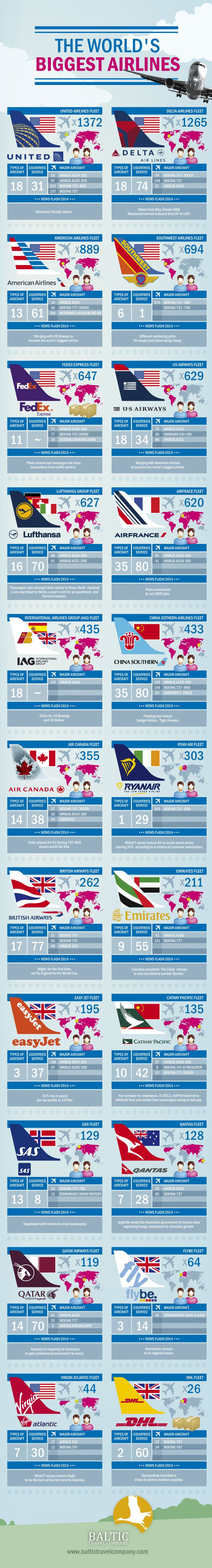 The World's Biggest Airlines   #Infographic #Airlines  #Travel