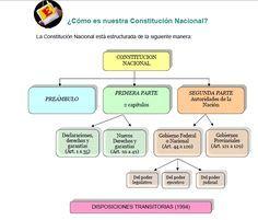 Resultado de imagen para analisis preambulo de la constitucion nacional argetina para niños