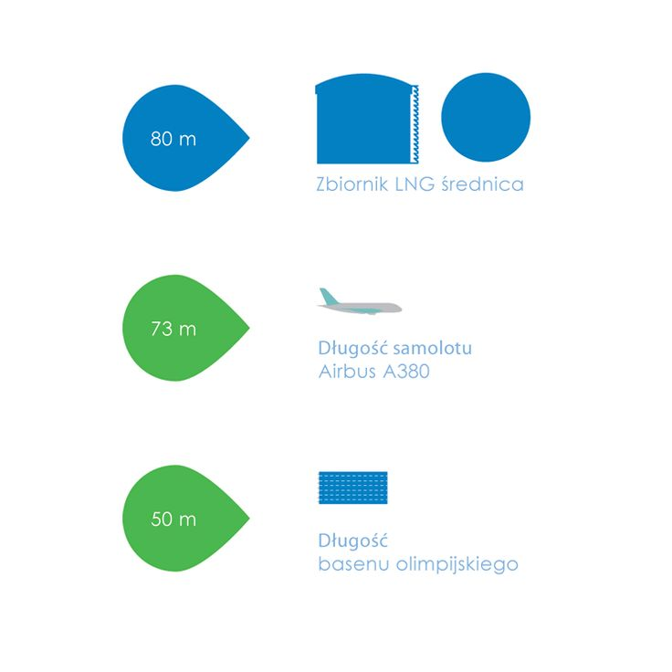 Zbiorniki LNG są ogromne! :) Ich średnica jest większa niż długość samolotu Airbus A380. #PrzystańWiedzy #lngterminal #gazoport #samolot #airbus #basen #olimpiada #wiedza #news #fakt #fact