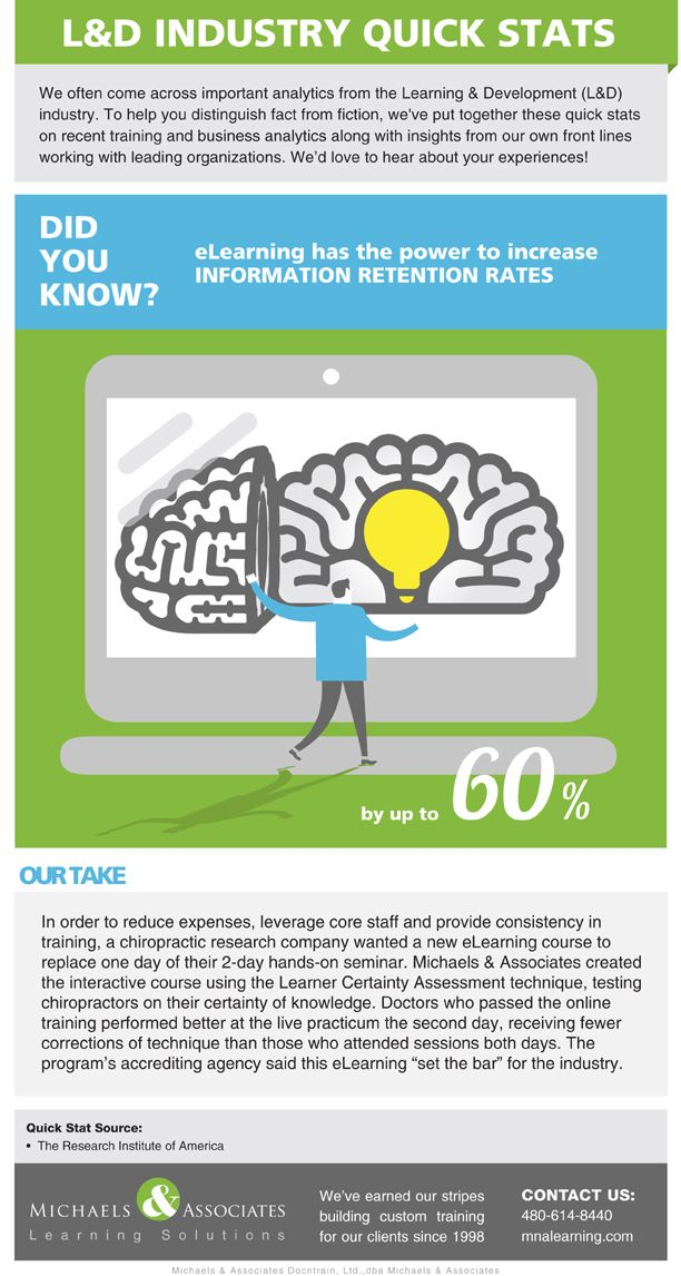 eLearning Dramatically Increases Retention Rates Infographic | e-Learning Infographics