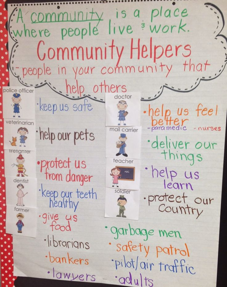 Ideas/Strategies: GradeK- GPS:SSKE1 The student will describe the work that people do (police officer, fire fighter, soldier, mail carrier, baker, farmer, doctor, and teacher). This anchor chart can be completed as a class to see what students already know about these types of helper. The class can always come back and add more to it after the lesson continues.