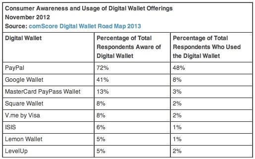 Awareness of Digital Wallet Offerings