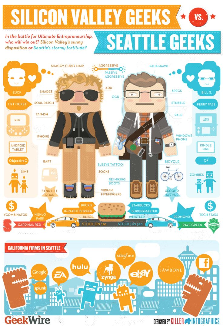 Infographic: Seattle Geeks vs. Silicon Valley Geeks