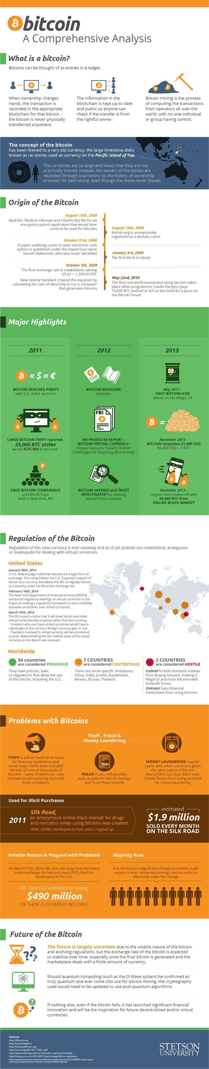 A group of students at Stetson University's Online Master of Accounting Degree program created this comprehensive infographic to help explain the digital currency #infographic #bitcoin #crypto #cryptocurrency #money #investing #makemoney #picture #cool #tech #geeky #technology #blockchain #future
