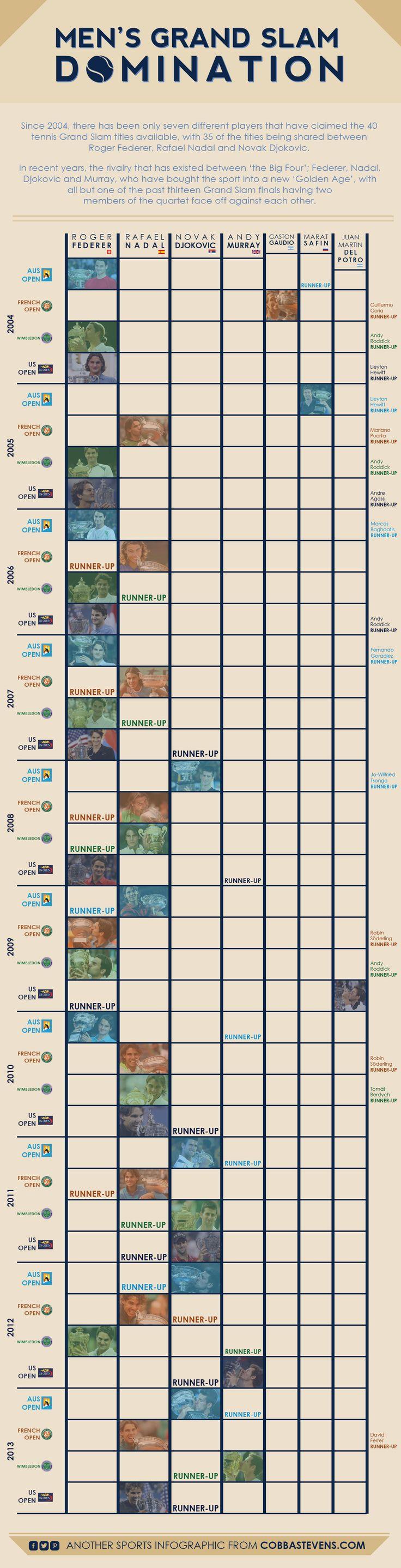Men's Tennis Grand Slam Domination infographic - Roger Federer, Rafael Nadal, Novak Djokovic, Andy Murray http://cobbastevens.com/2013/12/18/mens-grand-slam-domination-infographic/