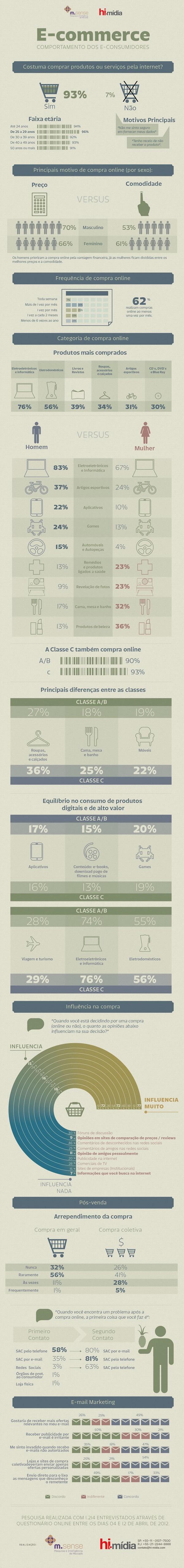 Infogrático E-commerce comportamento dos e-consumidores 2012