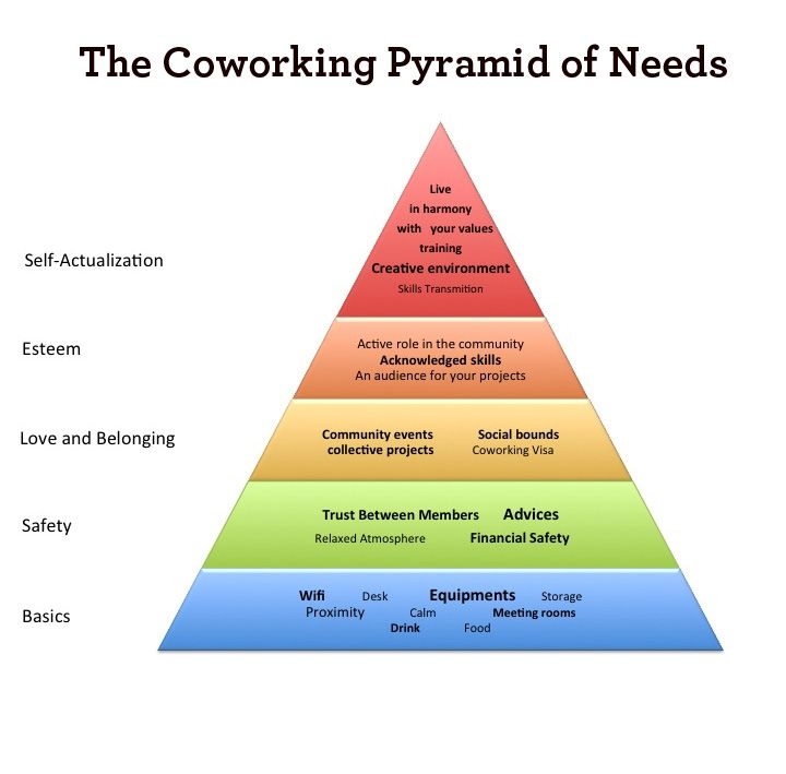 The Coworking Pyramid of Needs: http://www.deskmag.com/en/the-coworking-pyramid-of-needs-202