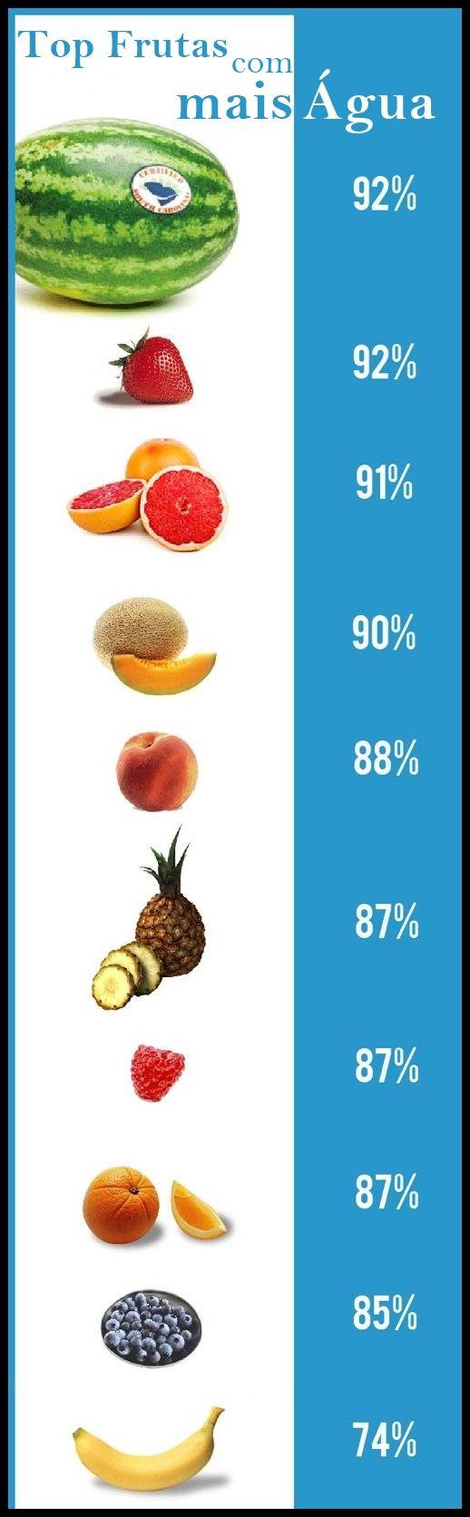 Os 15 Principais Alimentos Detox Para Incluir no Cardápio  #saude  #salud  #health  #água  #water  #dicas