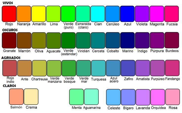 Colores del círculo cromático y sus derivados - Colores vivos del círculo cromático: rojo, naranja, amarillo, lima o verde amarillo, verde puro, esmeralda claro, cian o acua, cerúleo o azur, azul, violeta, magenta y fucsia o rojo púrpura. Oscuros: granate, marrón o café, oliva, aguacate o palta, verde estándar, viridián, cerceta o azul verde, cobalto, marino, índigo, púrpura y vino. Agrisados: rojo indio, ante o león, chartreuse, verde manzana, verde bosque, verde mar, turquesa, azul acero…
