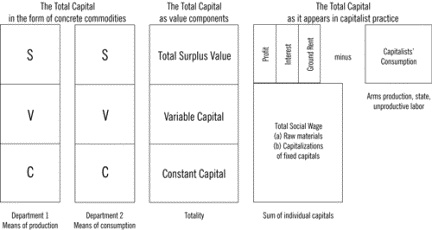 """Labor Theory of Value in """"The remaking of the American working class: The restructuring of global capital and the recomposition of class terrain"""" by Loren Goldner"""