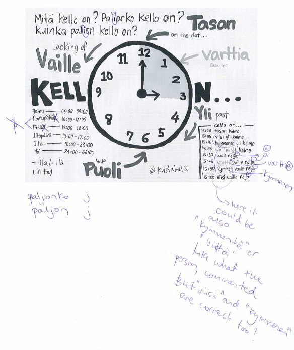 Telling the time in Finnish