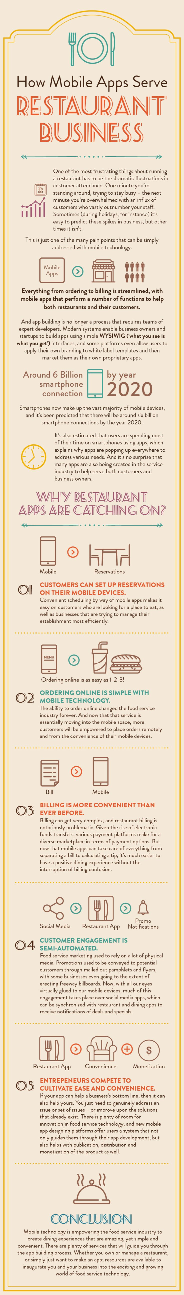 How mobile apps and email marketing can serve a multi-tier marketing solution for your restaurant business.