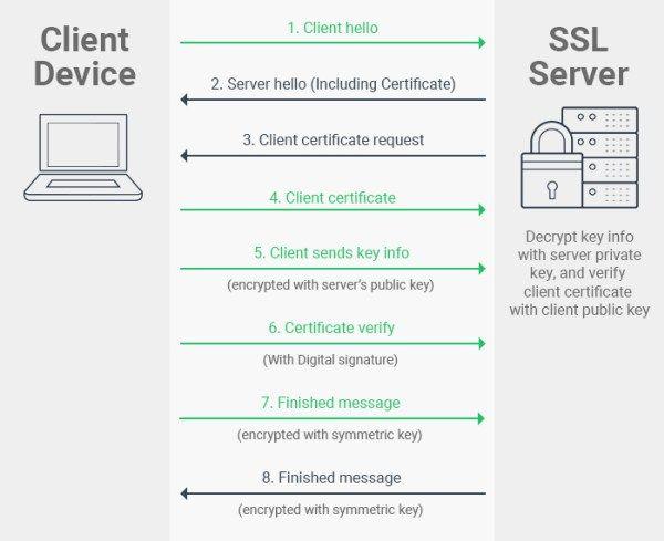 Ssl Tls Client Authentication Know How It Works Ssl Computer Knowledge Ssl Certificate