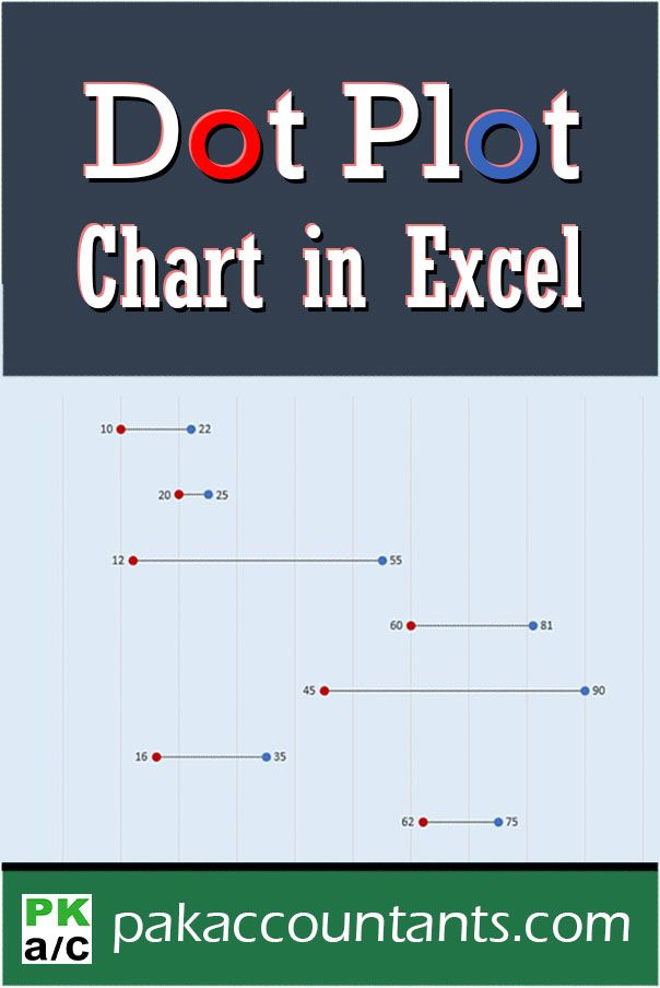 Making Horizontal Dot Plot or Dumbbell Charts in Excel - How To