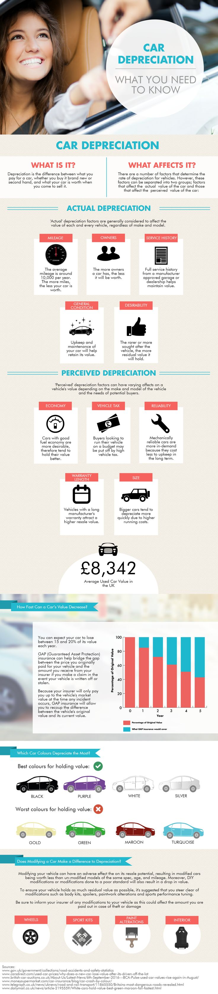 Car Depreciation - What You Need to Know #Infographic #Cars #Transportation