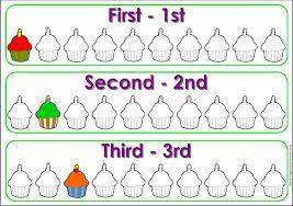 Los números ordinales en inglés son aquellos que expresan orden de las cosas, actividades y personas. por ejmplo: First, Second, Third...