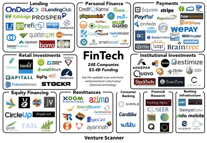 At this time, I am tracking 248 FinTech companies across 10 categories, with a combined funding amount of $3.4B.