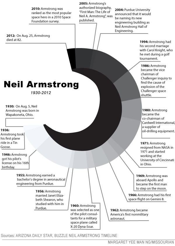 neil armstrong impact - photo #24