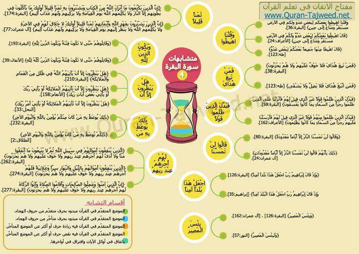 متشابهات سورة البقرة الموضع المتقدم فى القرآن فيه نقص حرف أو أكثر عن الموضع المتأخر