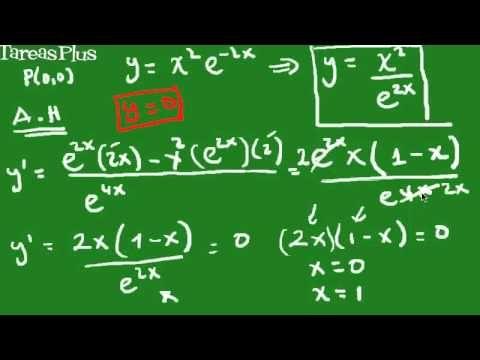 Gráfica de una función racional mediante análisis completo parte1